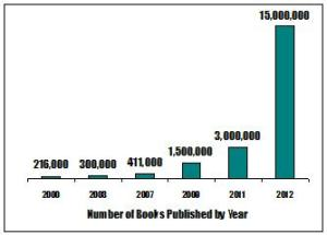 Number of books published, by year